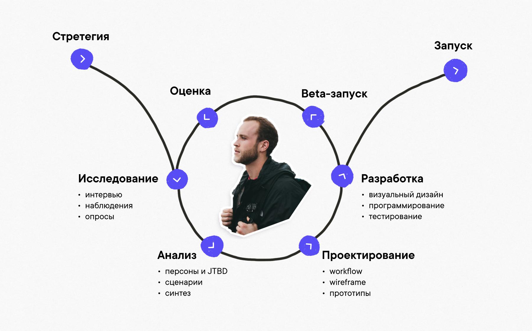 User centered design — проектирование интерфейса, основанное на потребностях пользователя