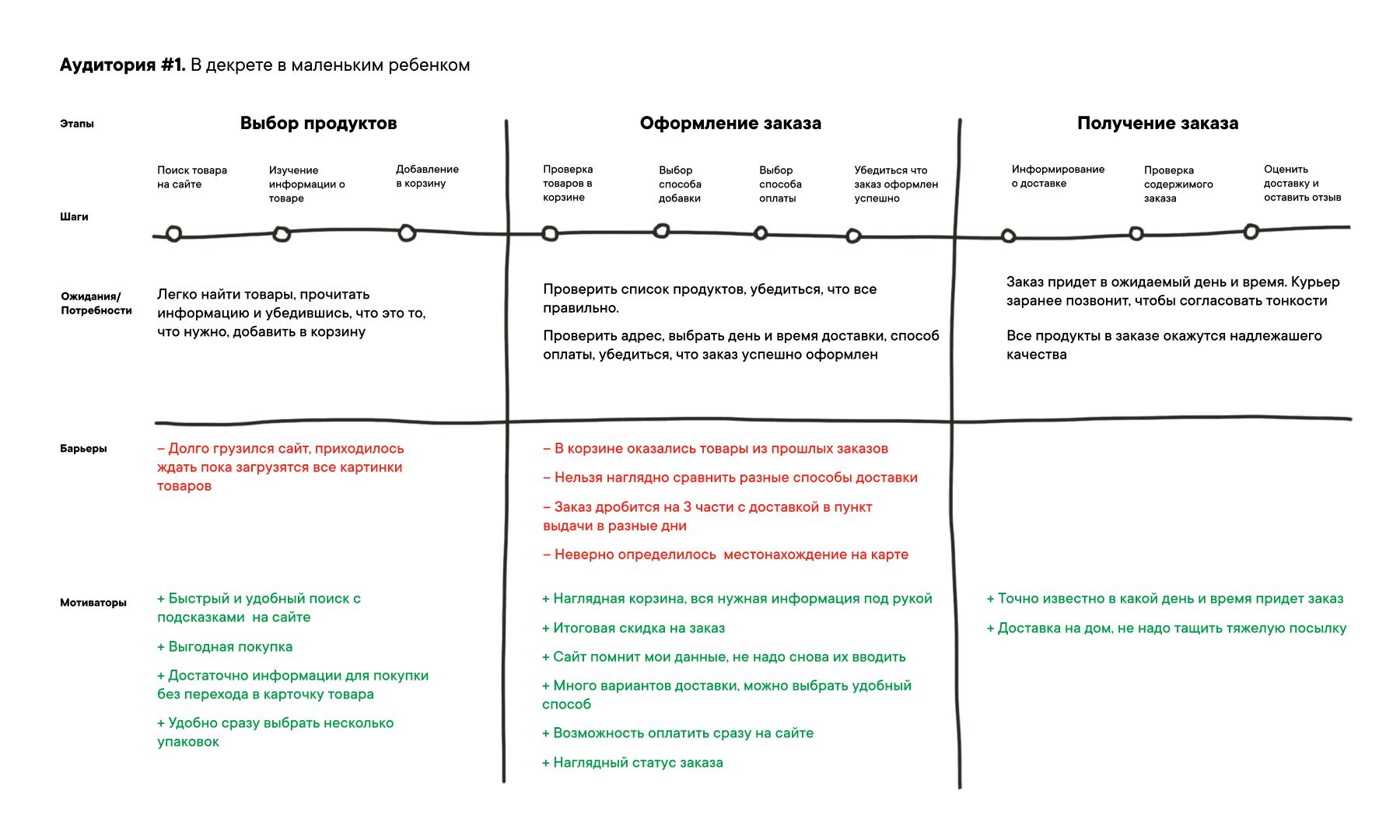 CJM – это инструмент визуализации взаимодействия потребителя с продуктом или услугой
