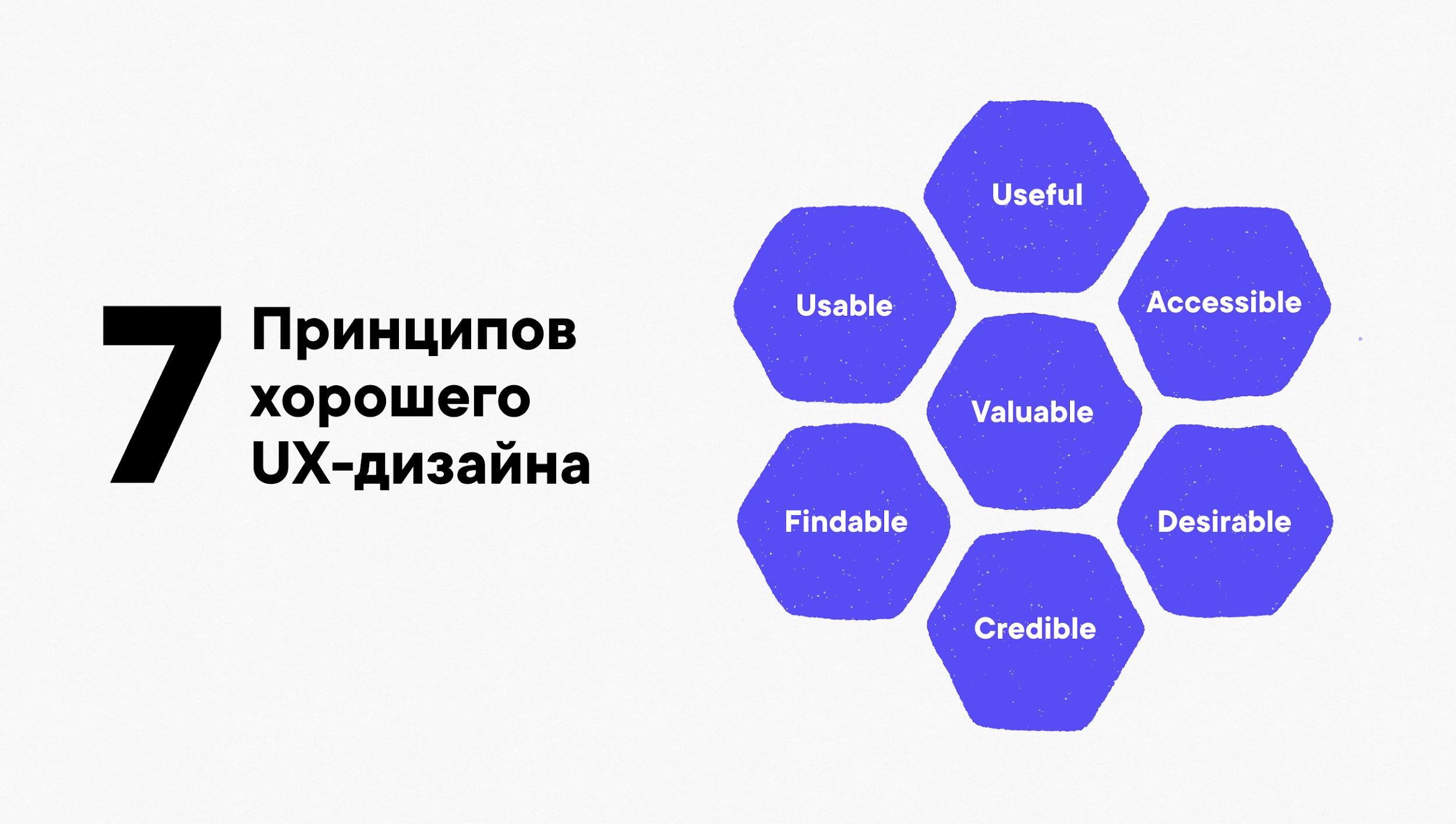 «User Experience Honeycomb» («соты пользовательского опыта»), предложенная Питером Морвилем (Peter Morville)