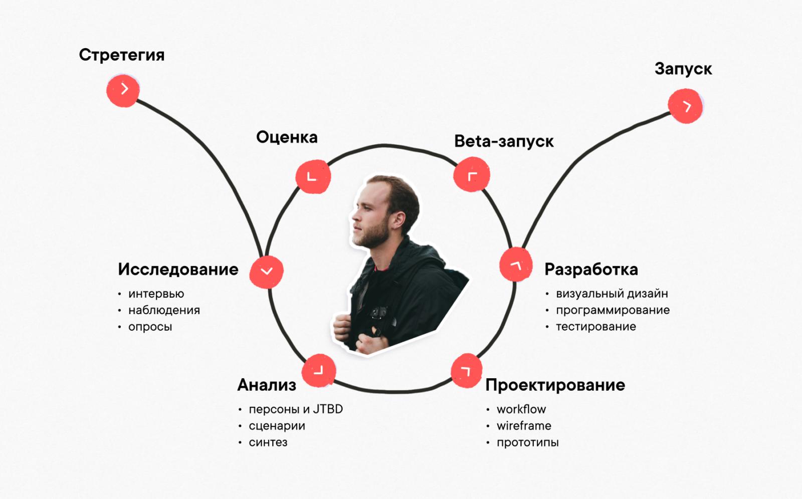Процесс продуктового дизайна: от стратегии до запуска и корректировки (User-centered design).