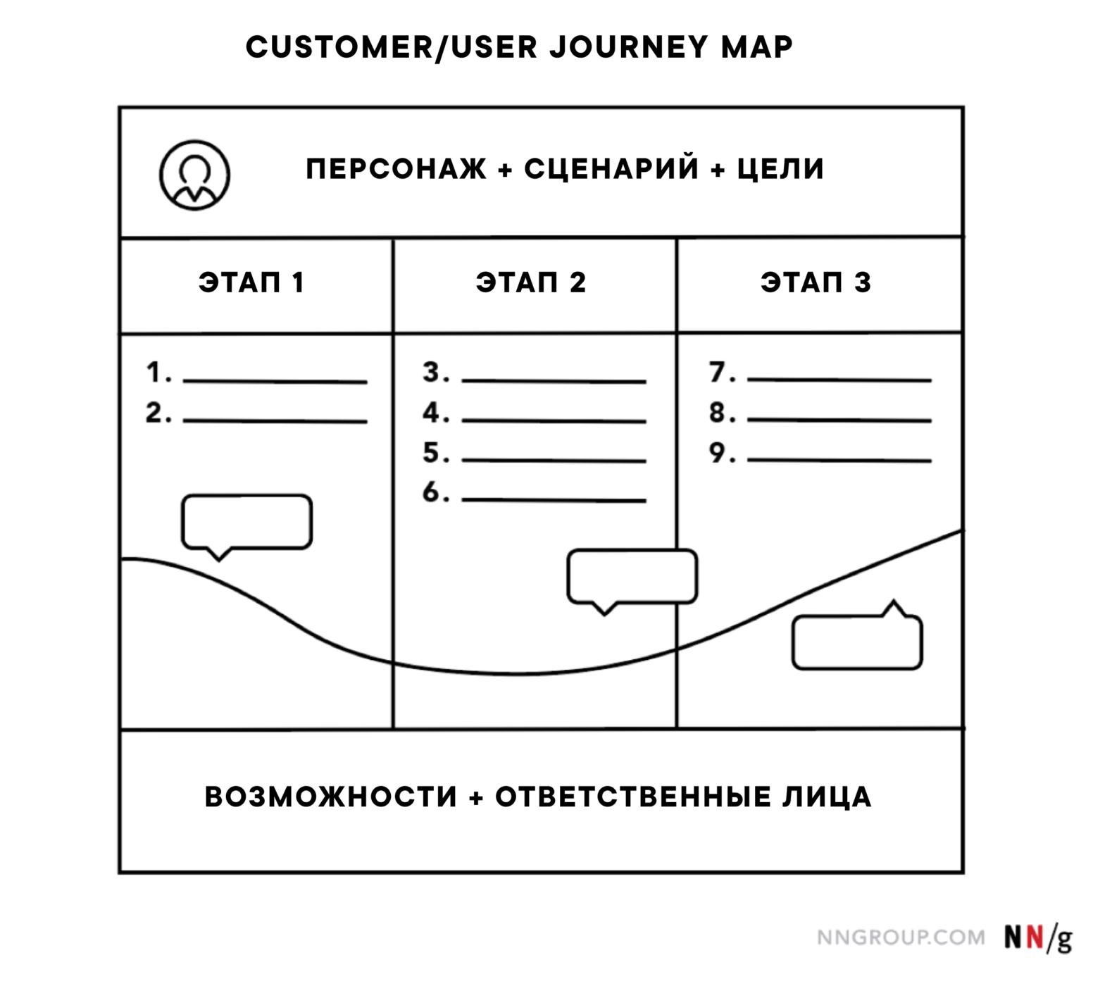 Шаблон Customer Journey Map (CJM) на русском.